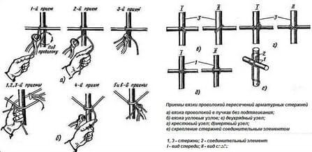 Соединение арматурных стержней вязкой