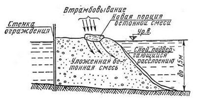 Подводное бетонирование методом втрамбования