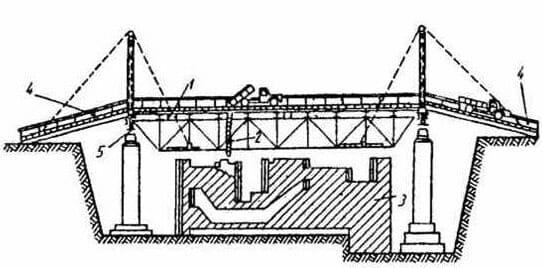 Бетонирование массивов с передвижного моста