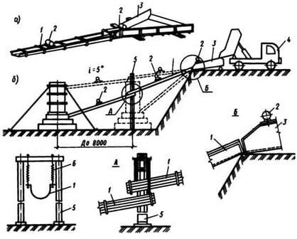 Подача бетонной смеси с применением вибропитателя и виброжелобов