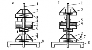 Схема работы гидравлического домкрата