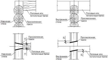 Опирание деревянных балок