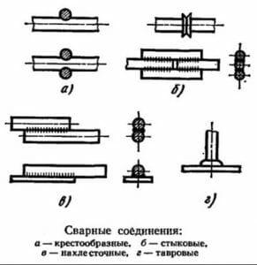 Типы соединений выполняемых дуговой сваркой