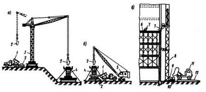 Подача бетонной смеси кранами, подъемниками