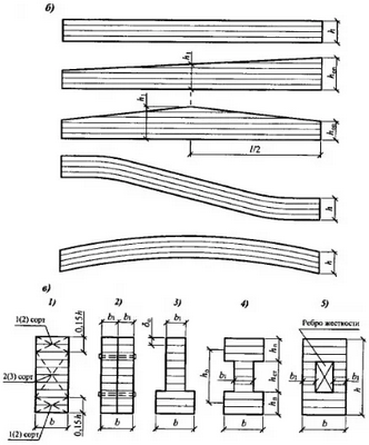 Типы клееных балок