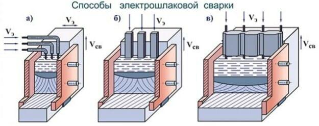 Способы электрошлаковой сварки