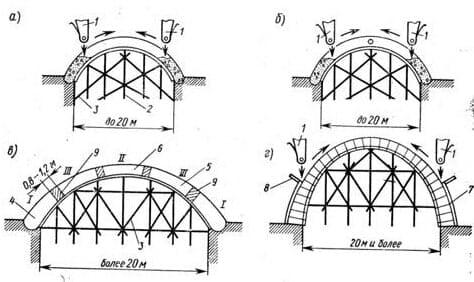 Бетонирование арок и сводов