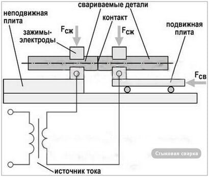 Схема контактной стыковой сварки арматуры