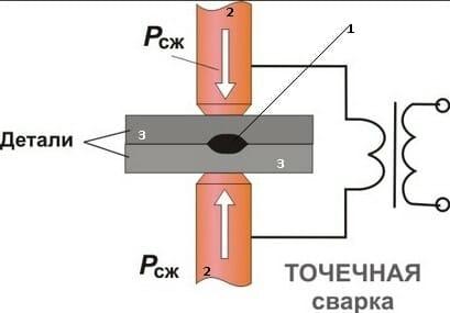 Схема контактной точечной сварки арматуры