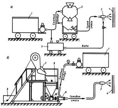 Схема установки для торкретирования