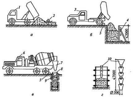 Укладка бетонной смеси непосредственно в конструкцию