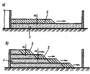 Способы укладки бетонной смеси