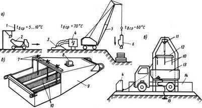 Электроразогрев бетонной смеси
