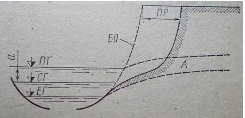 Схема переработки берега водохранилища без учета волнового воздействия;