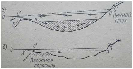 Типы лагун ( по Н.М. Страхову)