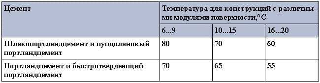 Максимально допустимая температура прогрева бетона