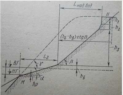 Схема построения профиля берегового откоса после его переработки ( по Е.В.Качугину)