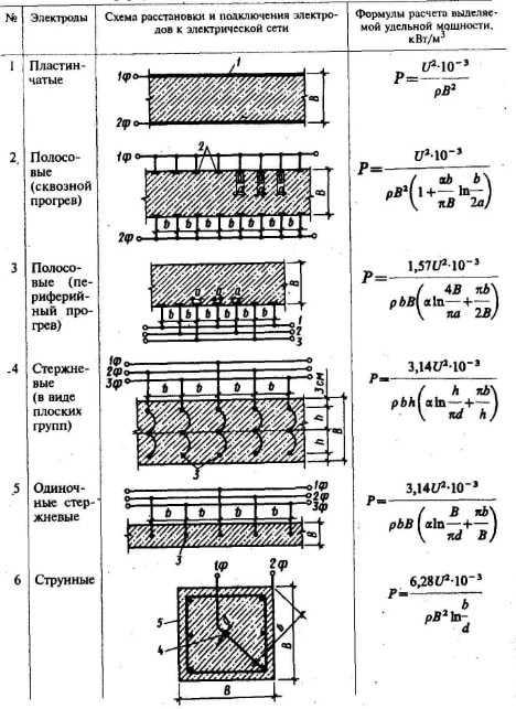 Виды электродов, схемы их расстановкии формулы расчета выделяемой удельной мощности