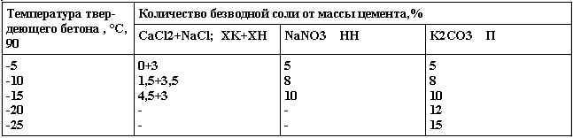 рекомендуемые количества противоморозных добавок