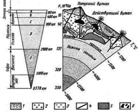 Схема строения, состава и свойств Земли ( по Гутенбергу)