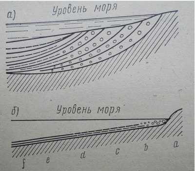 Схемы отложения терригенных осадков на морском дне