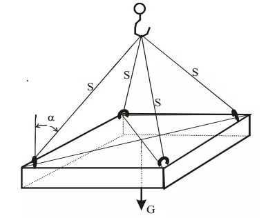 Схема усилий в ветвях стропов