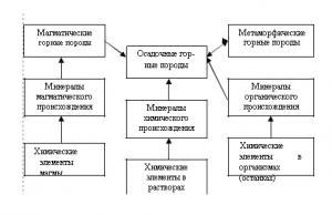 Схема образования и преобразования минералов и горных пород