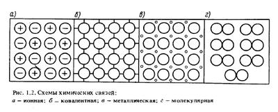 Схемы химических связей