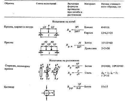 Таблица результатов испытаний строительных материалов