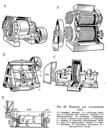 Машины для измельчения глин